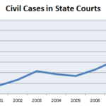 Litigation on the Rise