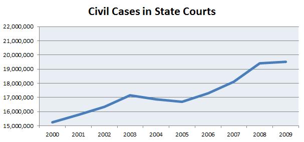 Increase in state civil litigation filings